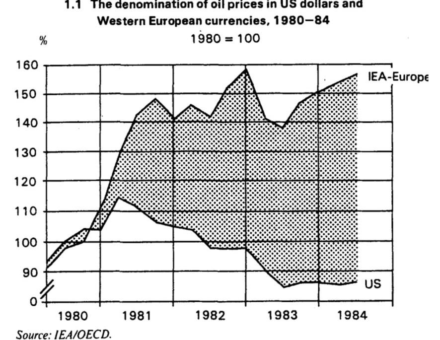 crudeoil-currencies-1980s